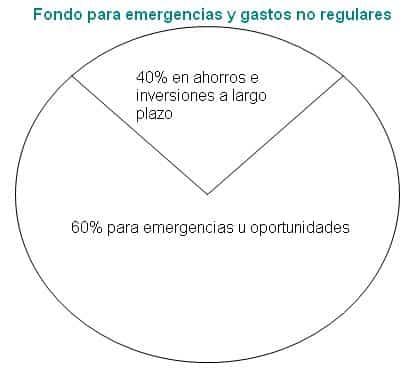 fondo-para-emergencias