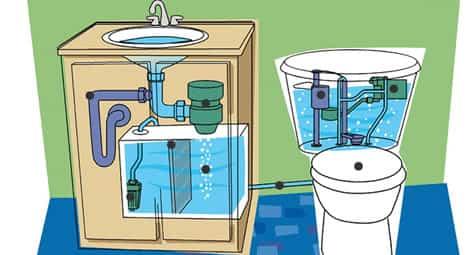 lavabo que recicla agua